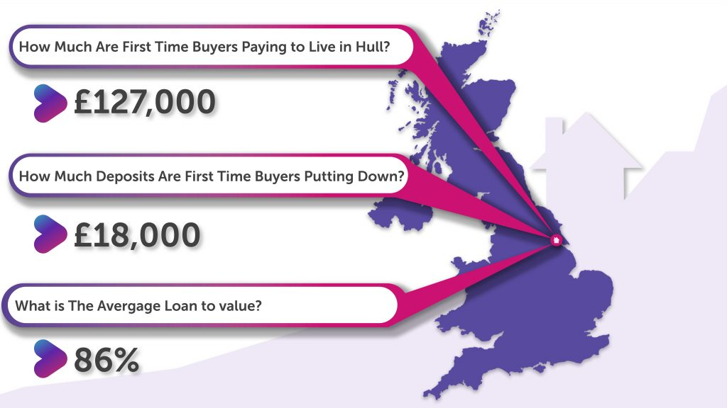 How Much Deposit Are First Time Buyers in Hull Putting Down?