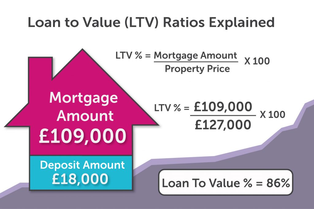 Loan-to-Value Infographic Hull
