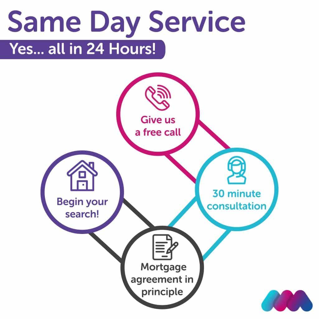 Same Day Service - Hullmoneyman