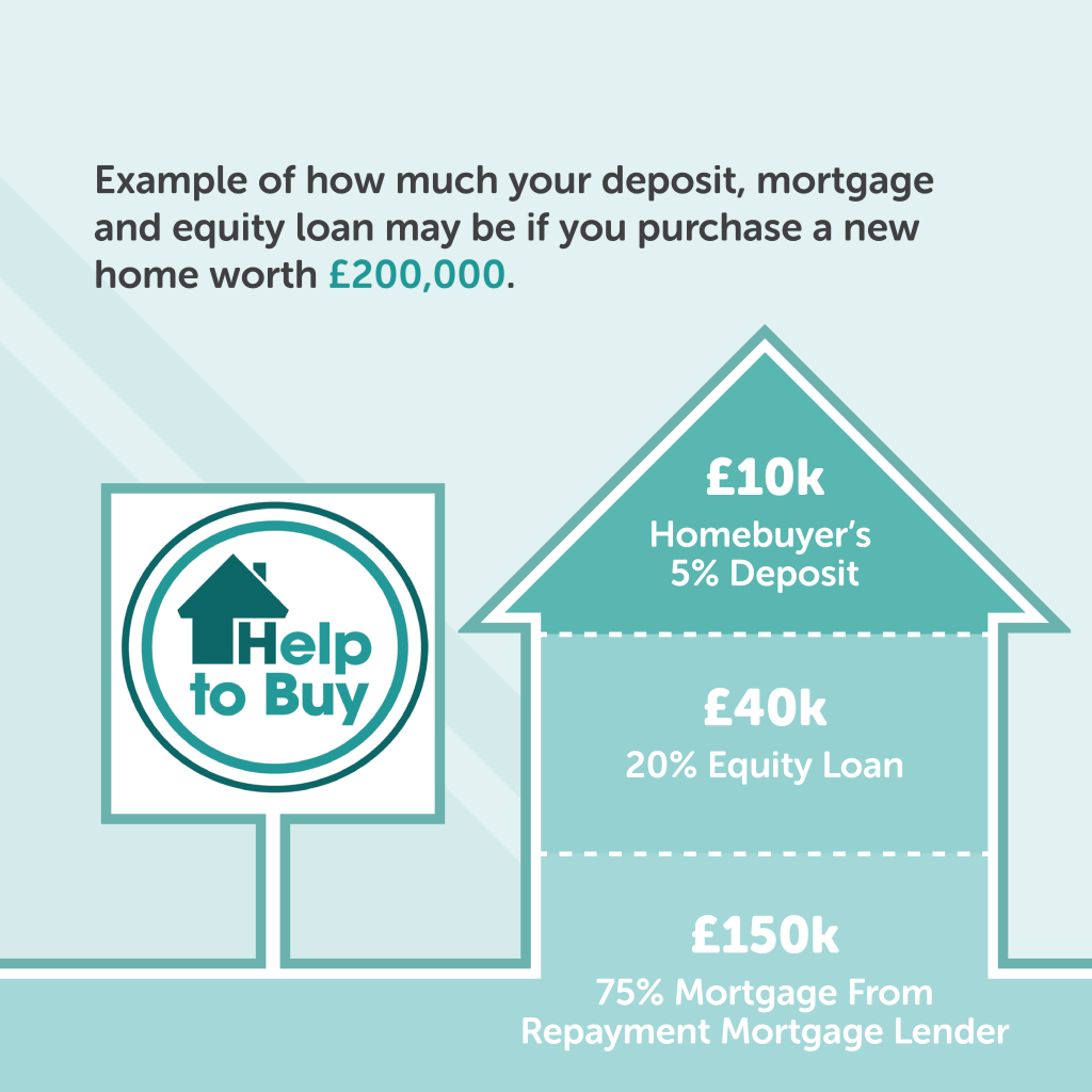 Help To Buy Equity Loan Hull Graphic
